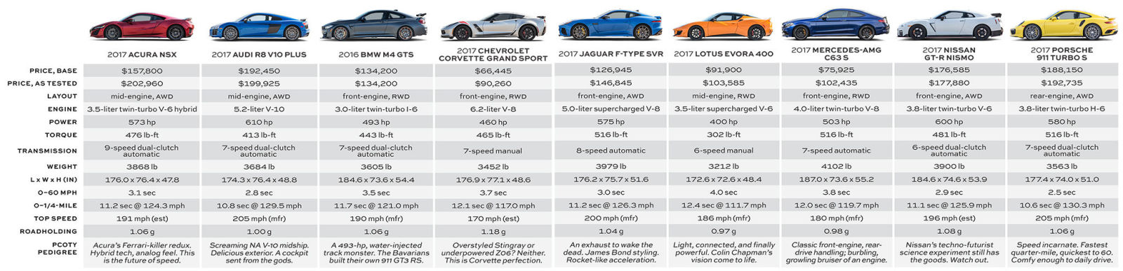 road and track performance cars of the year spec chart
